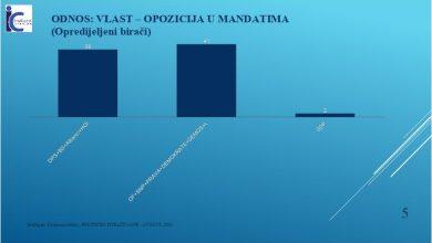 Photo of JOŠ JEDNO ISTRAŽIVANJE: Opozicija bježi DPS-u 3 mandata, SDP dobija dva