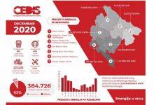 Photo of CEDIS: Tokom 2020. godine preuzeto sedam odsto manje električne energije